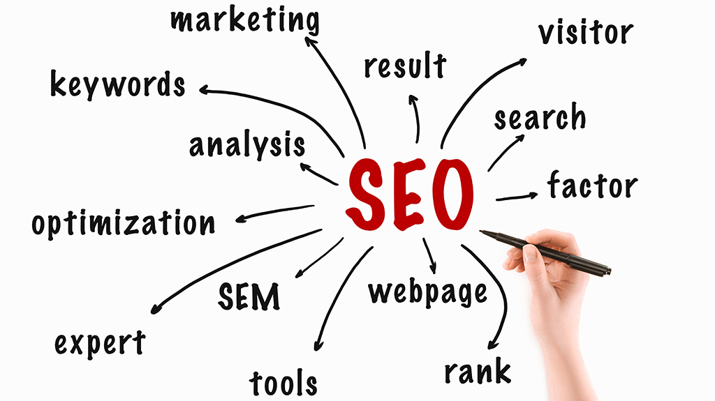 Chicago SEO Consulting Company Diagram