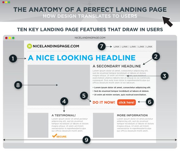Blogs vs Landing Pages Example Of Landing Page